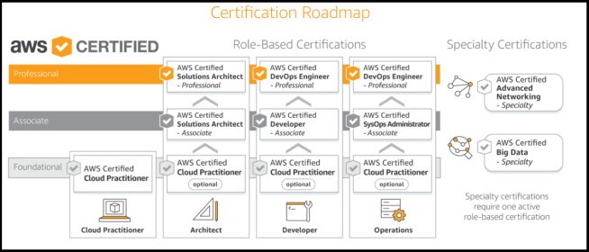 AWS Services – Free Study Material For AWS Certification