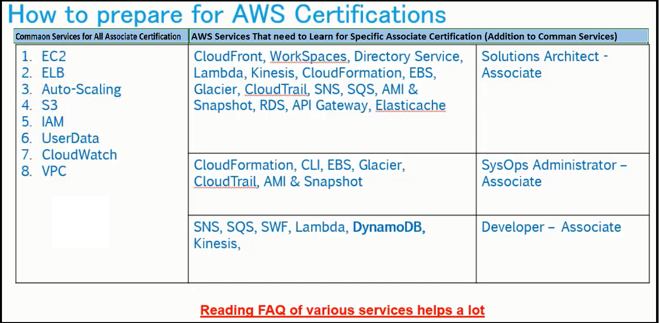 AWS Services – Free Study Material For AWS & PMP Certification